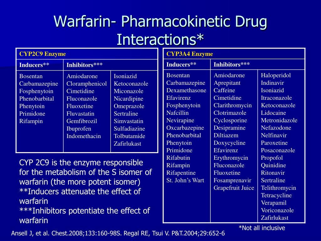 Warfarin- Pharmacokinetic Drug Interactions*