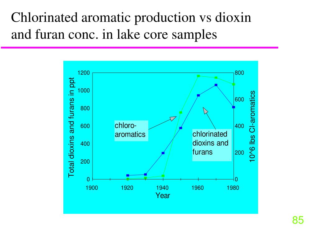 Chlorinated aromatic production vs dioxin