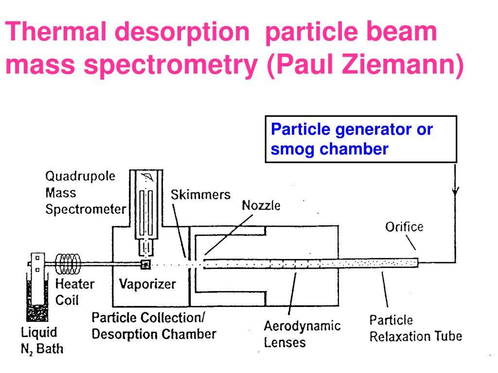 Thermal desorption  particle