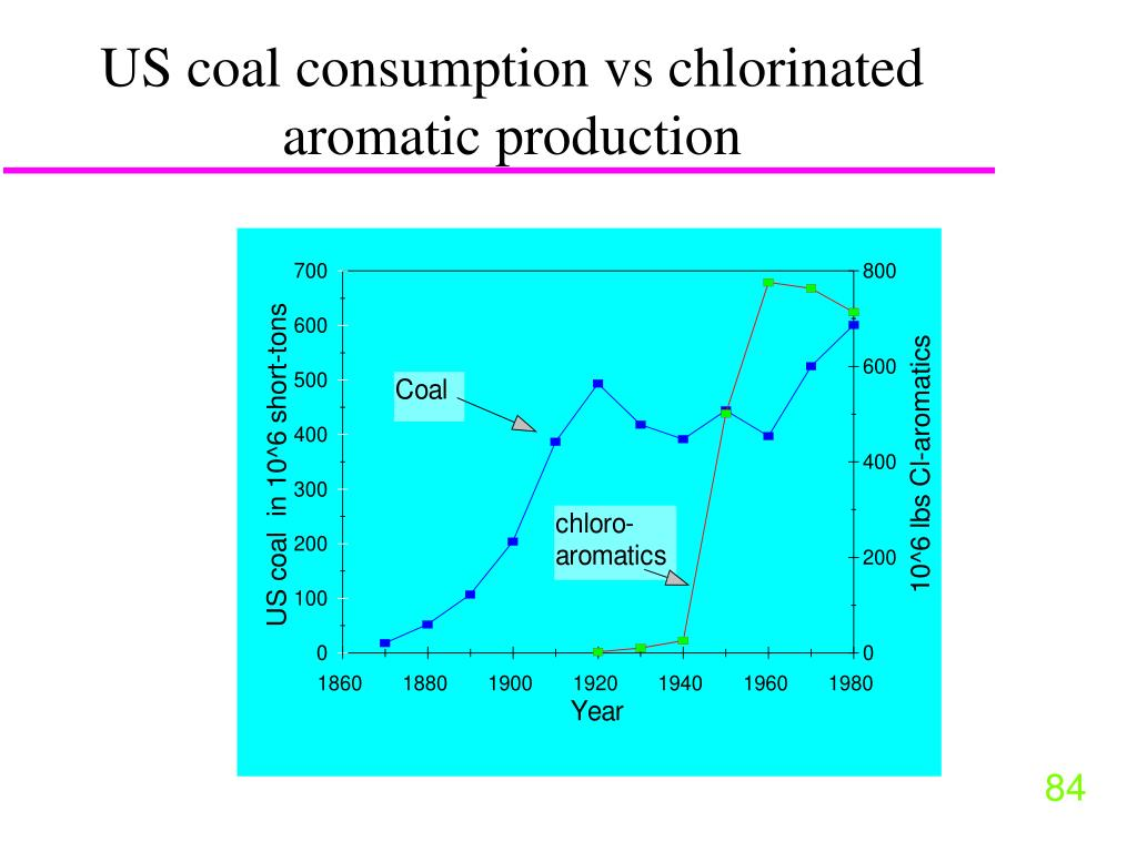 US coal consumption vs chlorinated aromatic production