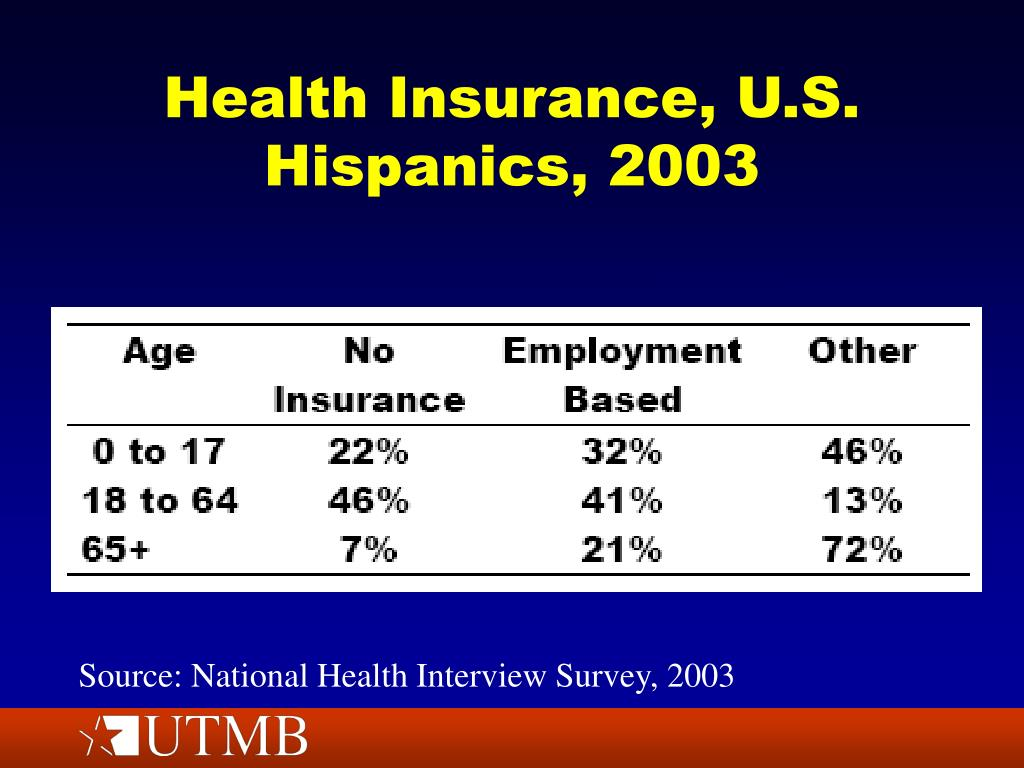 Health Insurance, U.S. Hispanics, 2003