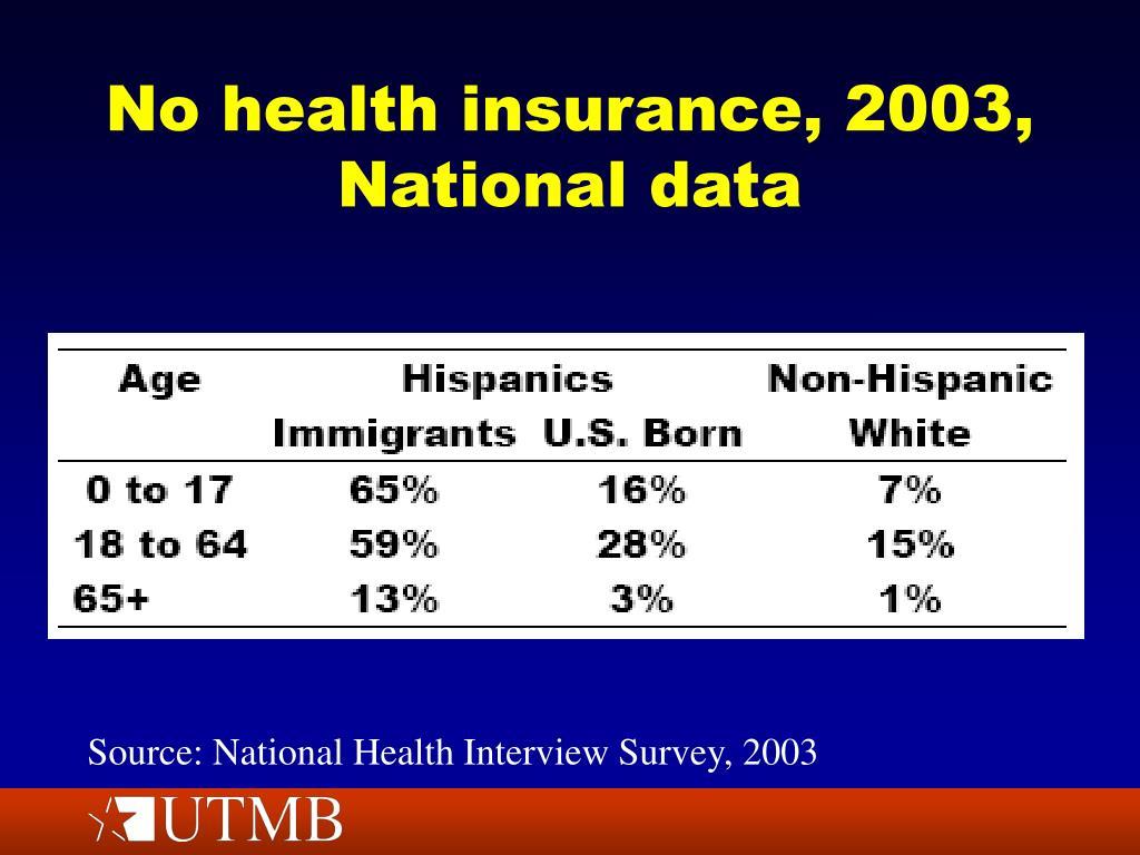 No health insurance, 2003, National data