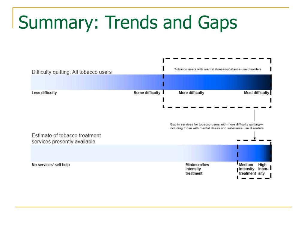 Summary: Trends and Gaps