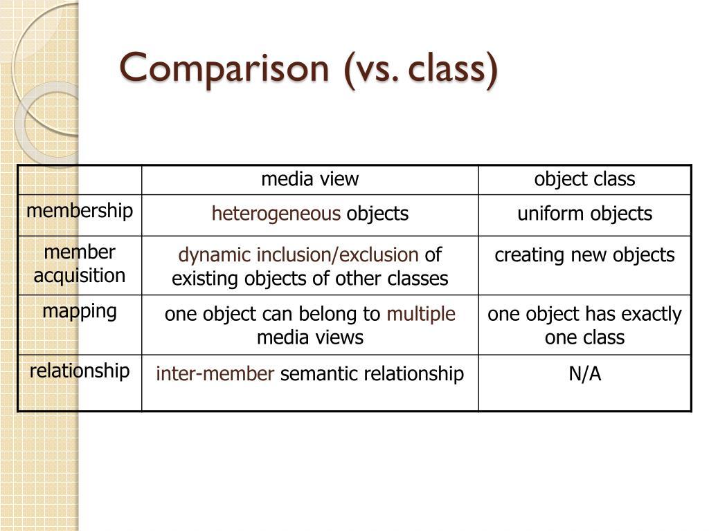 Comparison (vs. class)