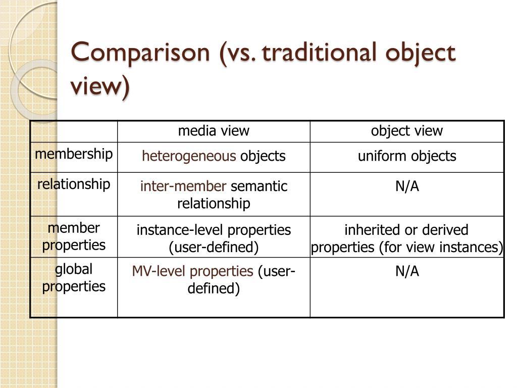 Comparison (vs. traditional object view)