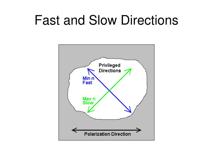 Fast and Slow Directions