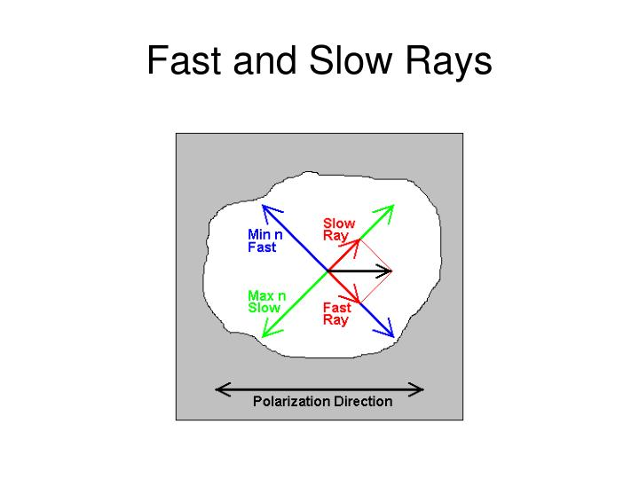 Fast and Slow Rays