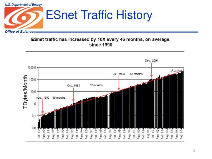 ESnet Traffic History