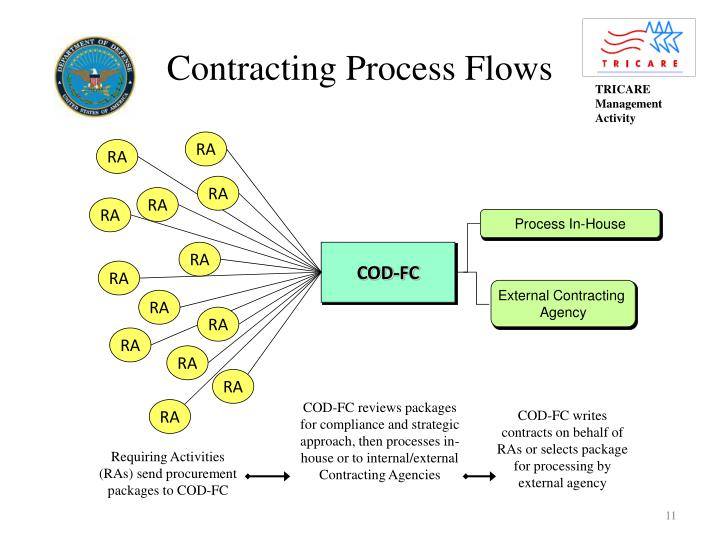 Contracting Process Flows