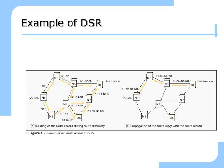 Example of DSR
