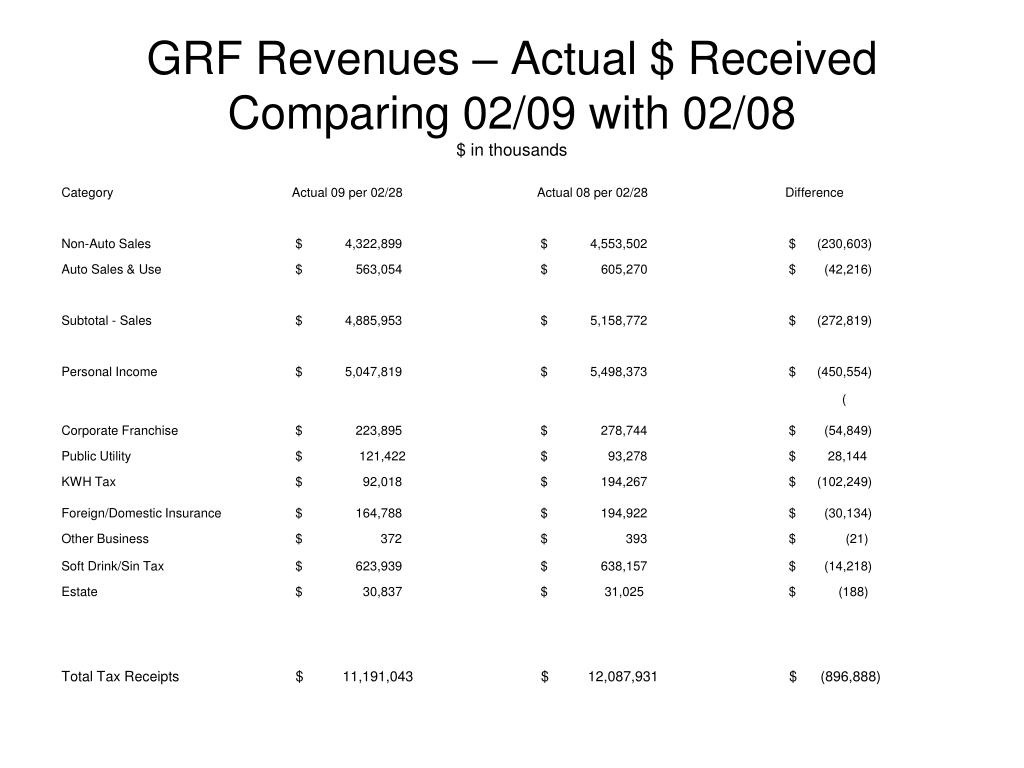 GRF Revenues – Actual $ Received Comparing 02/09 with 02/08