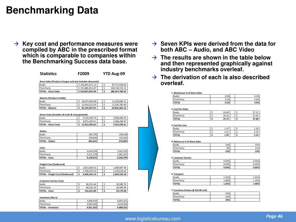 Benchmarking Data