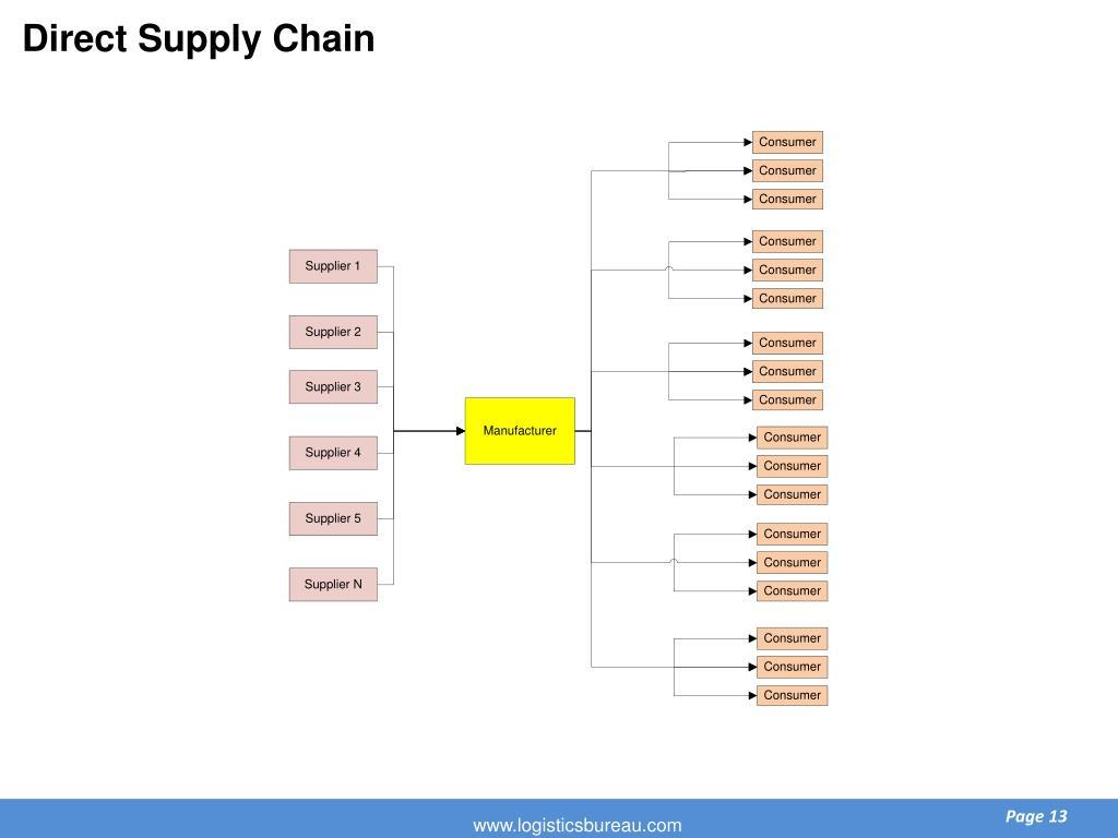 Direct Supply Chain