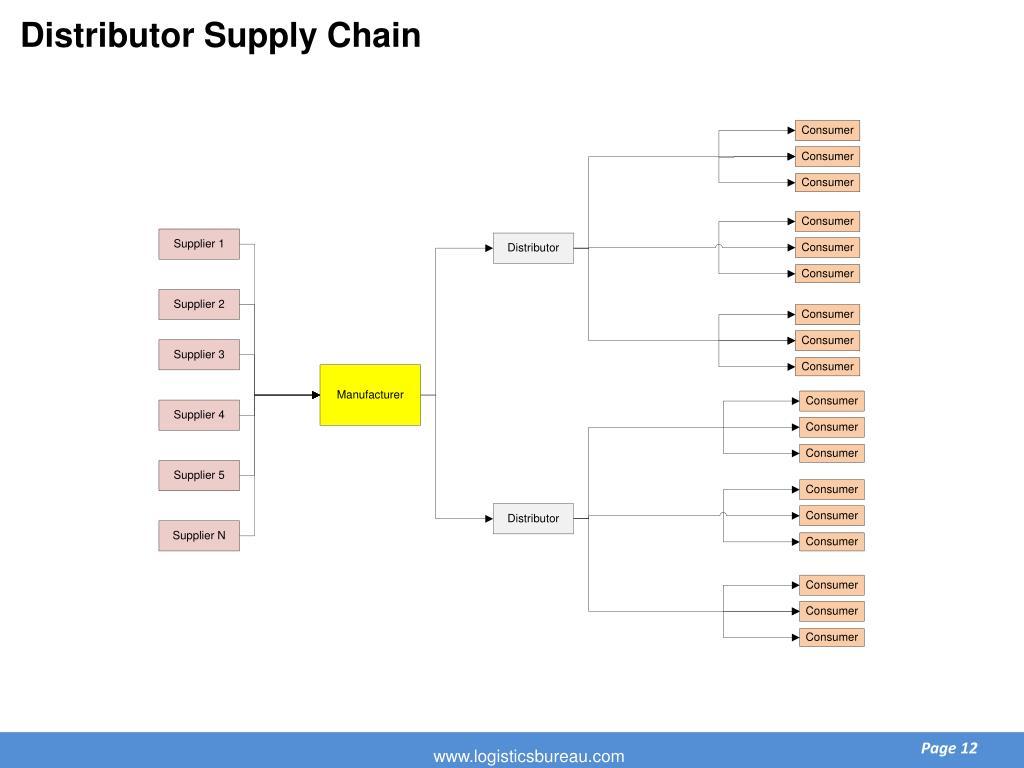 Distributor Supply Chain