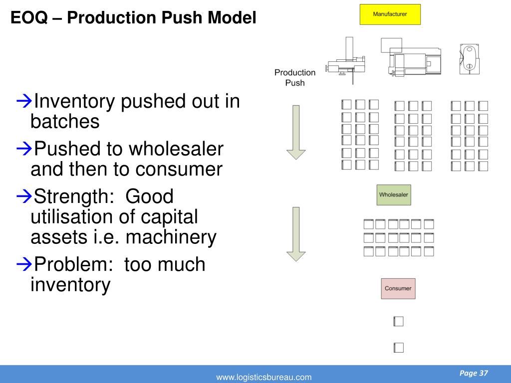 EOQ – Production Push Model