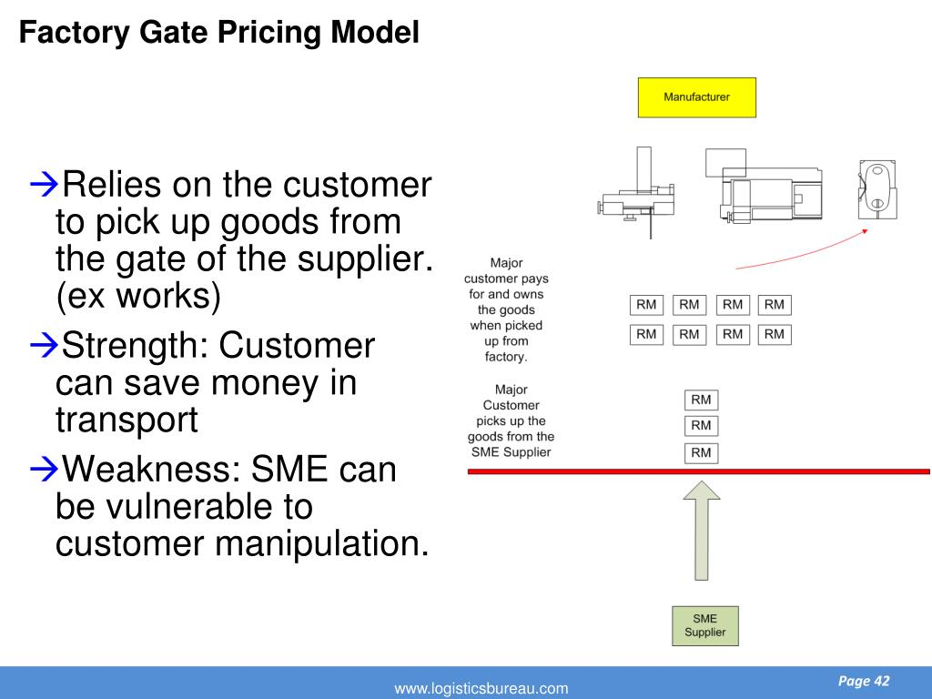 Factory Gate Pricing Model