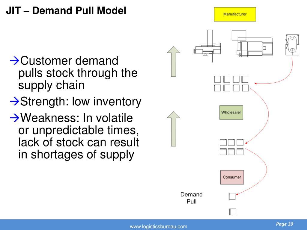 JIT – Demand Pull Model