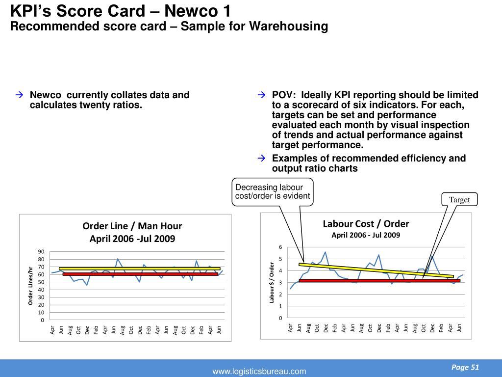 KPI's Score Card – Newco 1