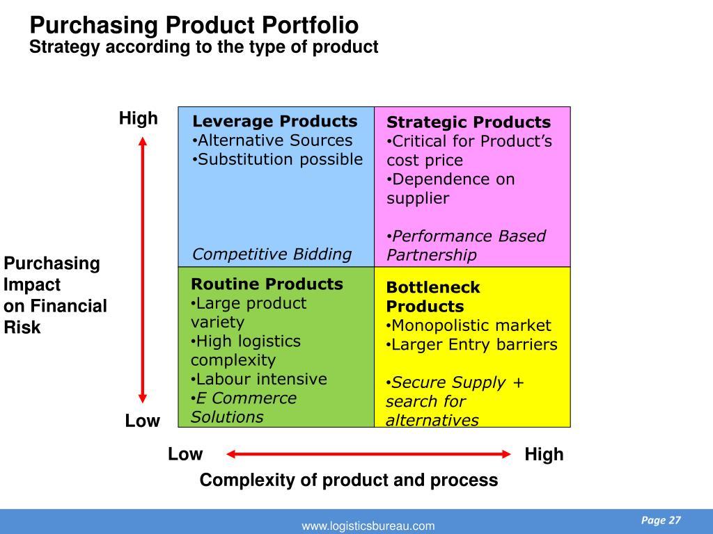 Purchasing Product Portfolio