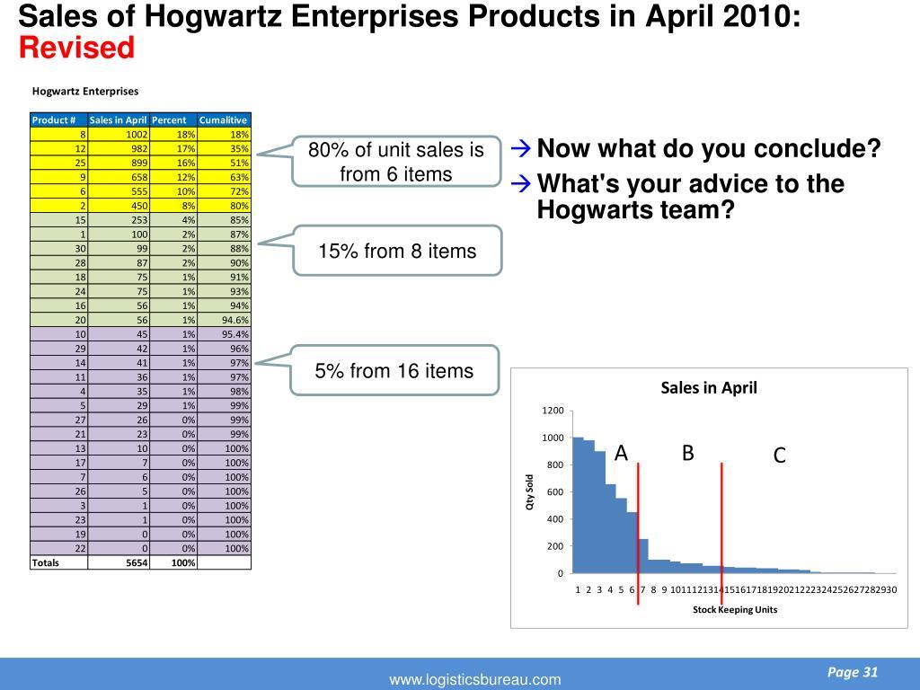 Sales of Hogwartz Enterprises Products in April 2010: