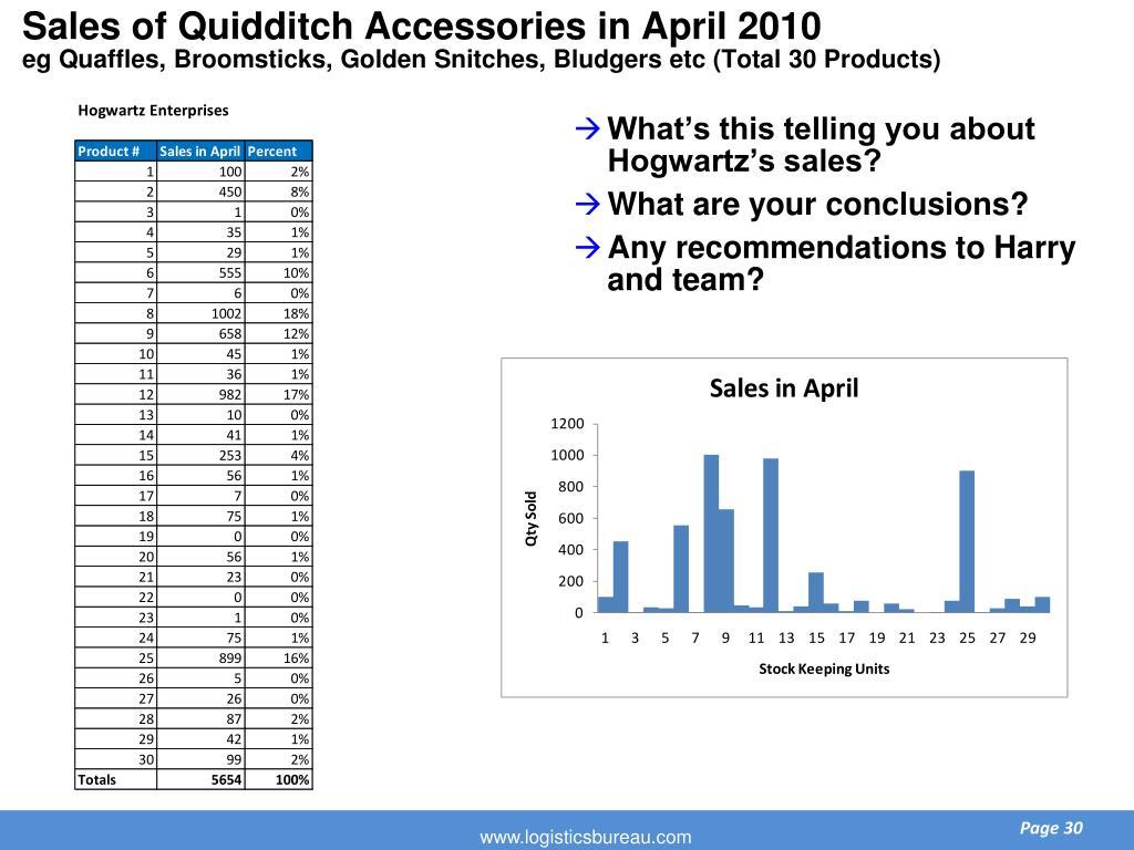 Sales of Quidditch Accessories in April 2010