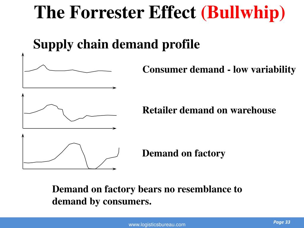 The Forrester Effect