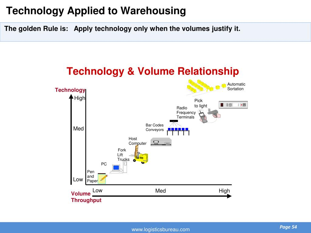 Technology Applied to Warehousing