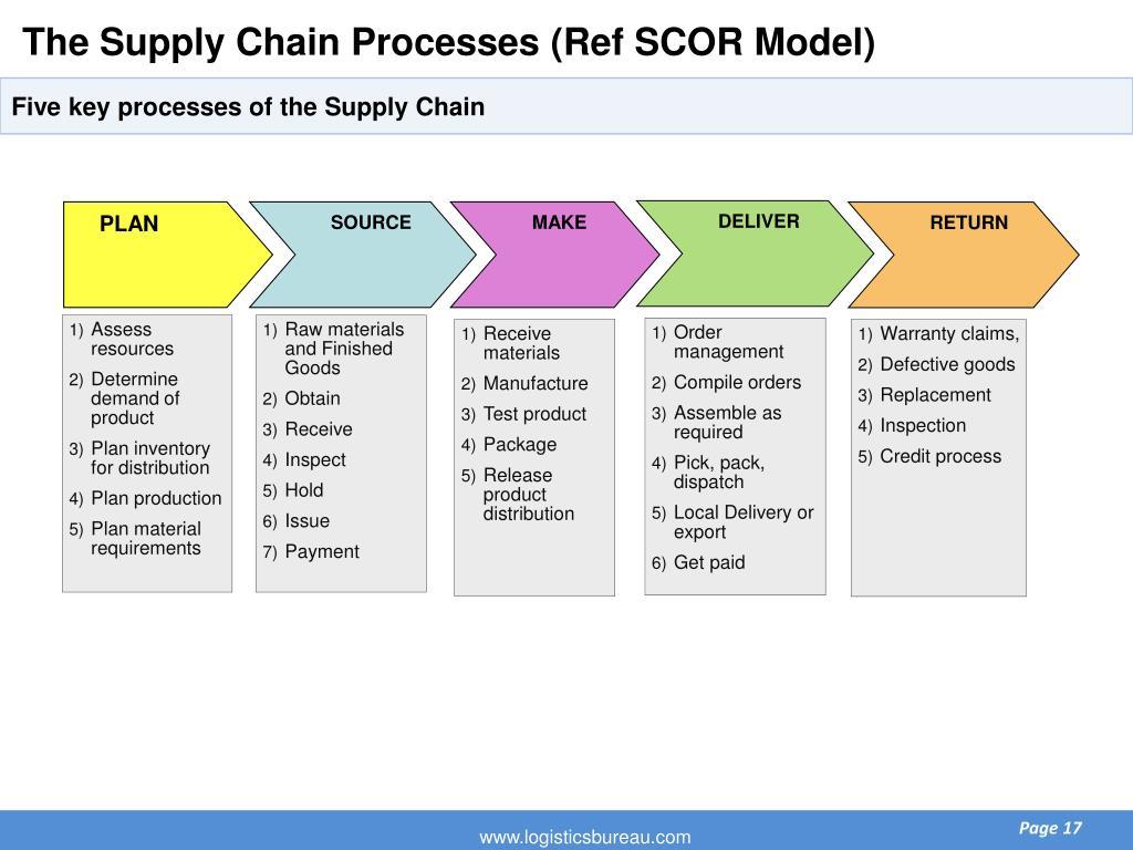 The Supply Chain Processes (Ref SCOR Model)
