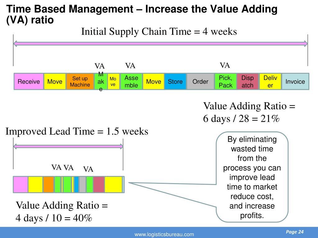 Time Based Management – Increase the Value Adding  (VA) ratio