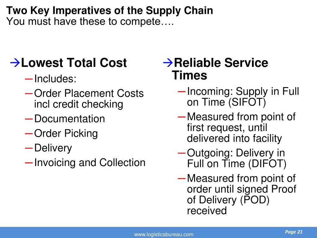 Two Key Imperatives of the Supply Chain