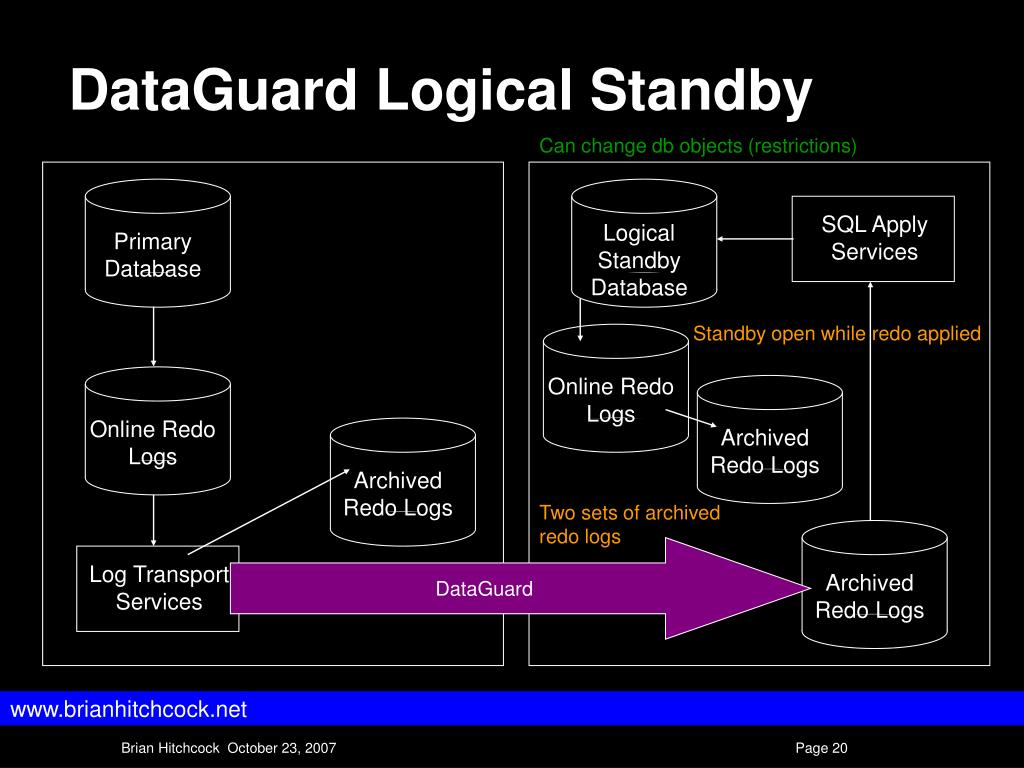 DataGuard Logical Standby