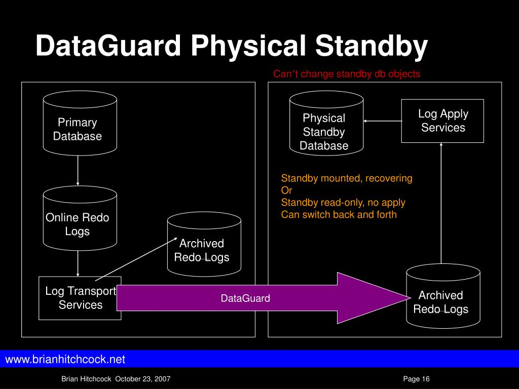 DataGuard Physical Standby