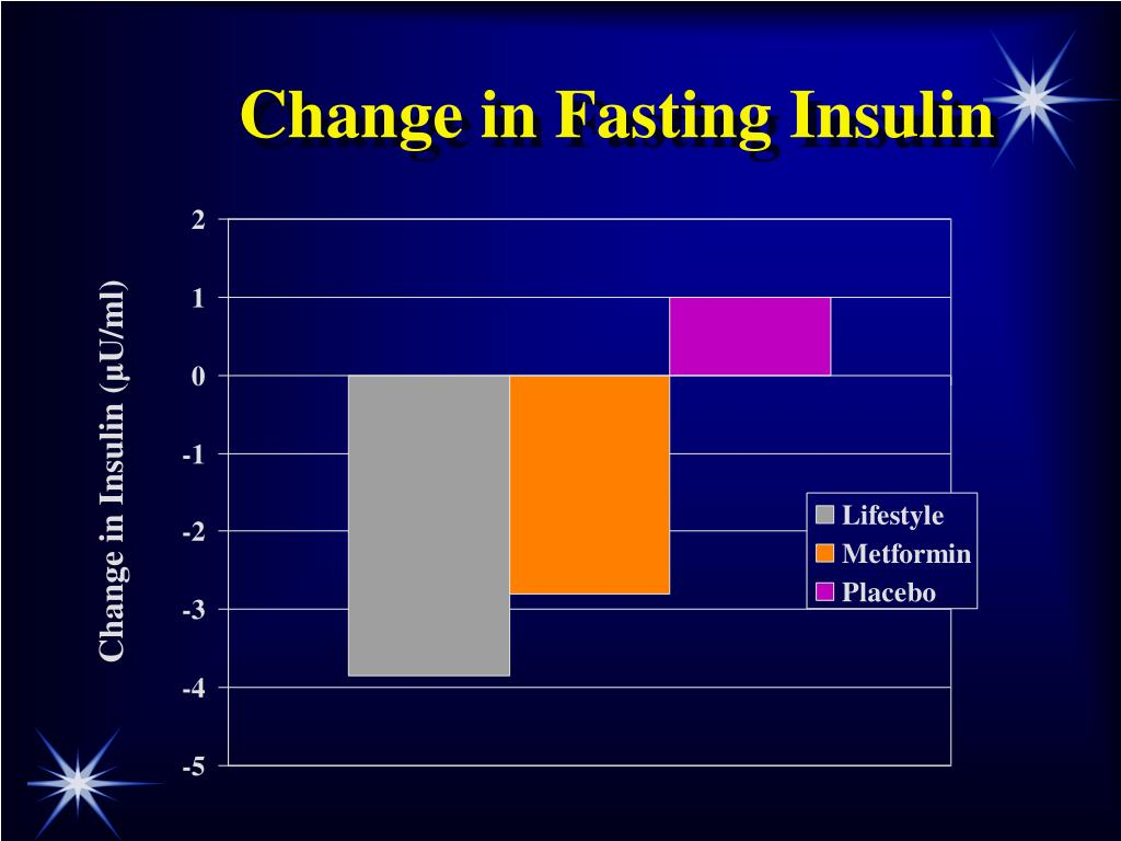 Change in Fasting Insulin
