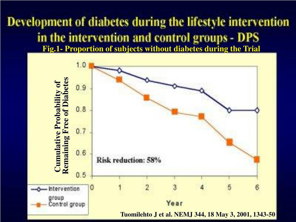 Fig.1- Proportion of subjects without diabetes during the Trial