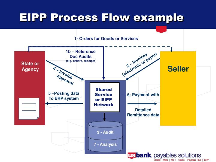 ppt electronic invoice presentment and payment eipp streamlining the payment process