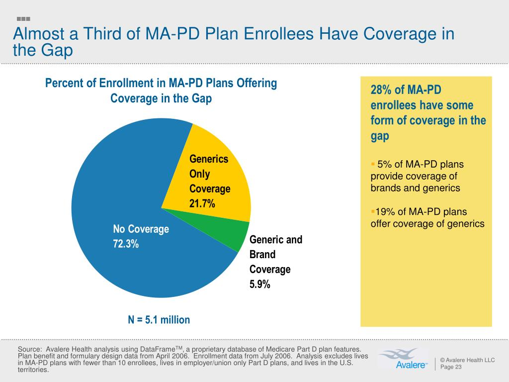 Almost a Third of MA-PD Plan Enrollees Have Coverage in the Gap