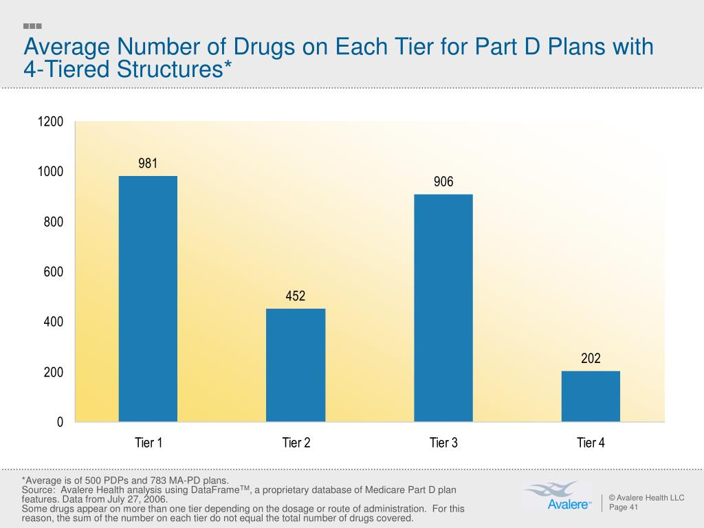 Average Number of Drugs on Each Tier for Part D Plans with 4-Tiered Structures*