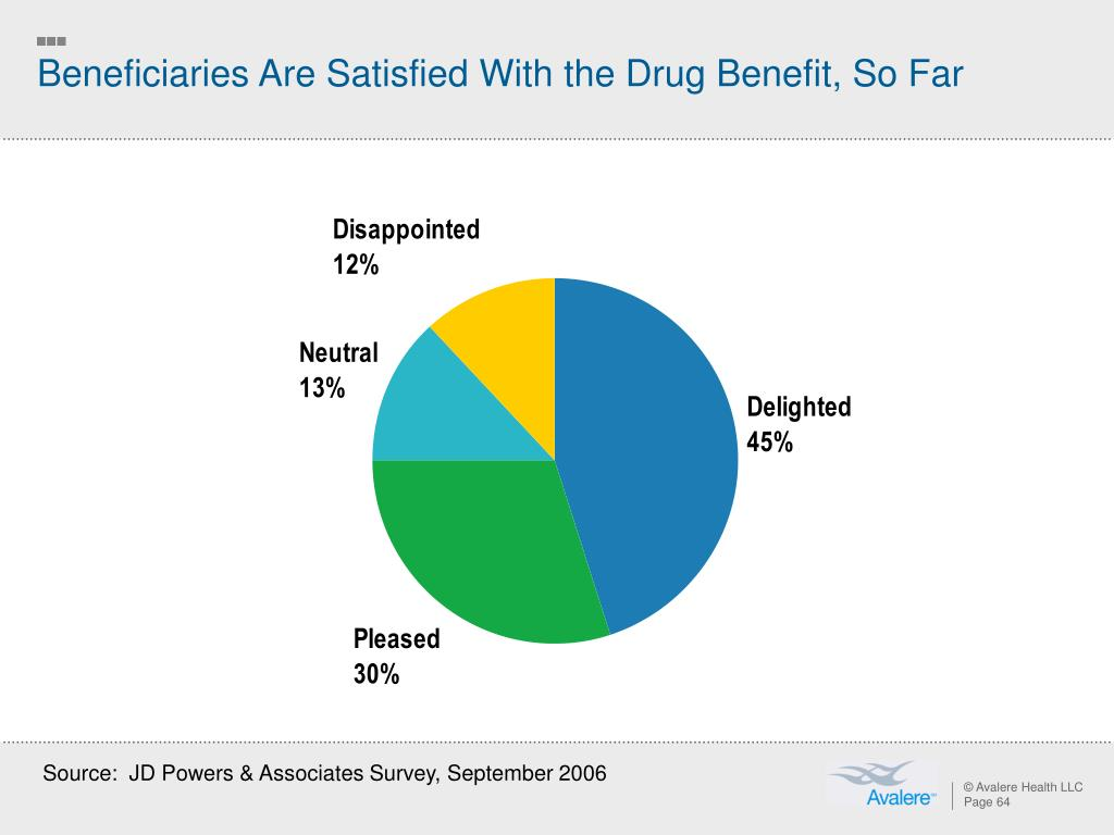 Beneficiaries Are Satisfied With the Drug Benefit, So Far