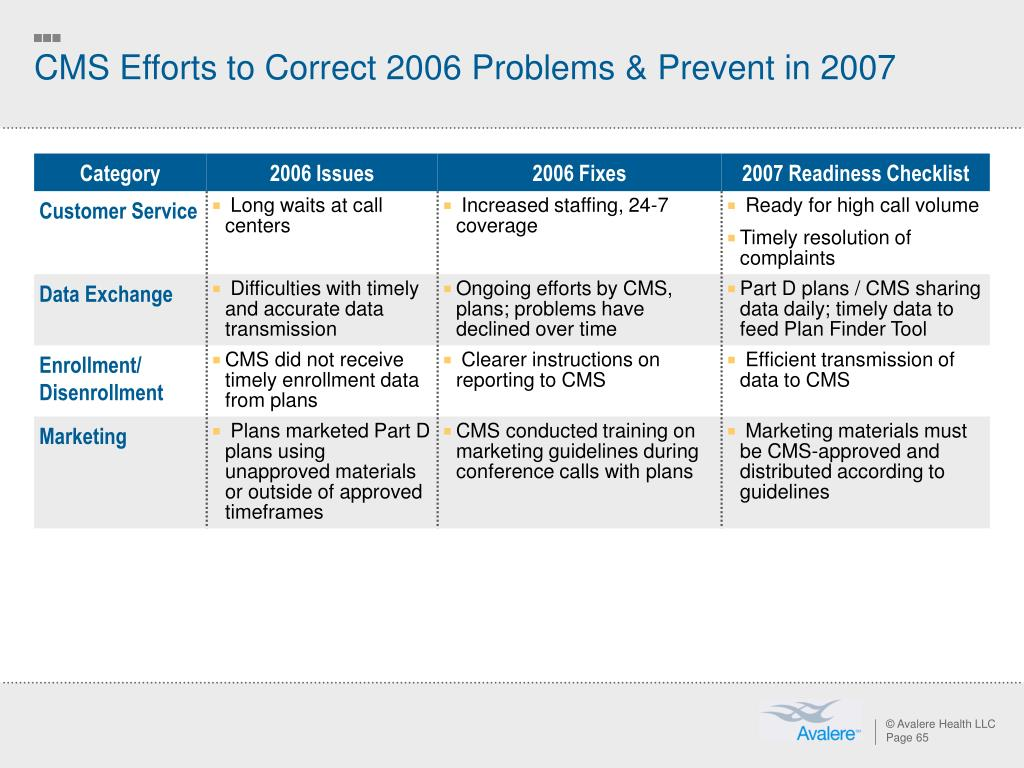 CMS Efforts to Correct 2006 Problems & Prevent in 2007