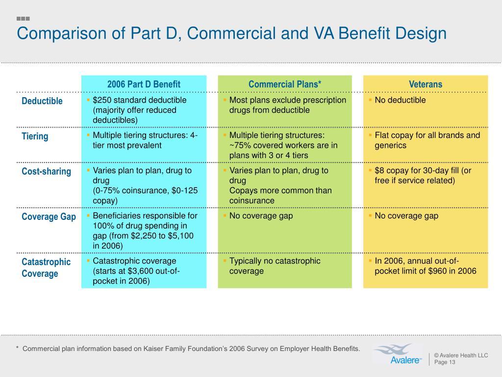 Comparison of Part D, Commercial and VA Benefit Design