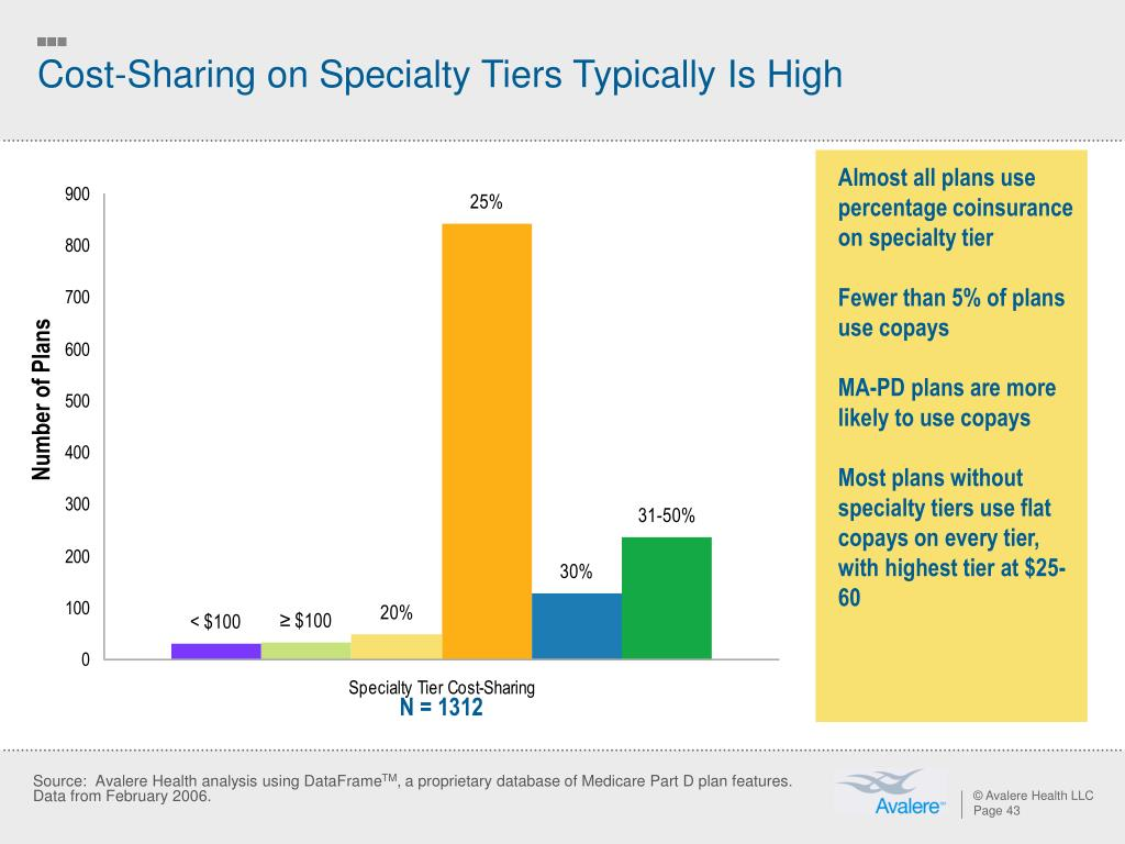 Cost-Sharing on Specialty Tiers Typically Is High