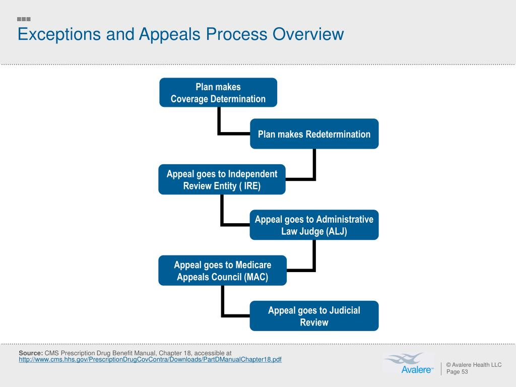 Exceptions and Appeals Process Overview