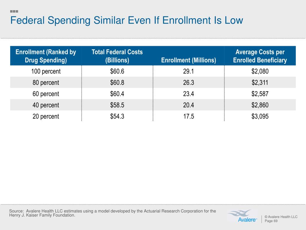Federal Spending Similar Even If Enrollment Is Low