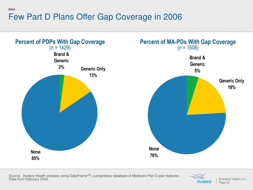 Few Part D Plans Offer Gap Coverage in 2006