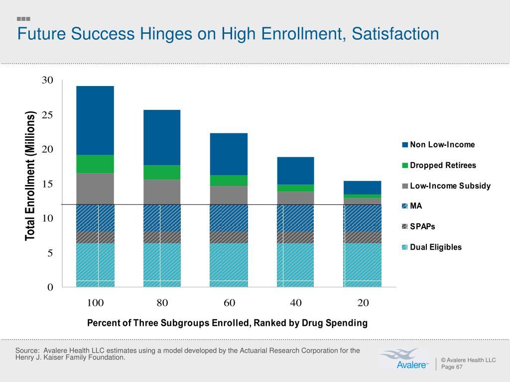 Total Enrollment (Millions)