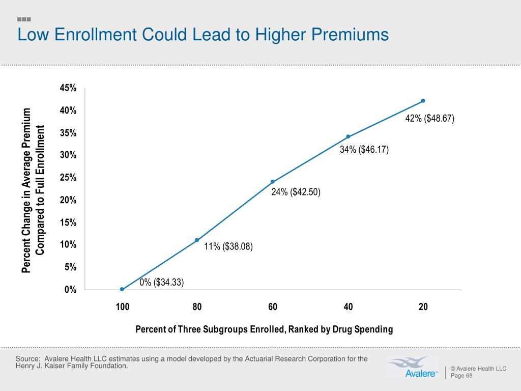 Percent Change in Average Premium Compared to Full Enrollment