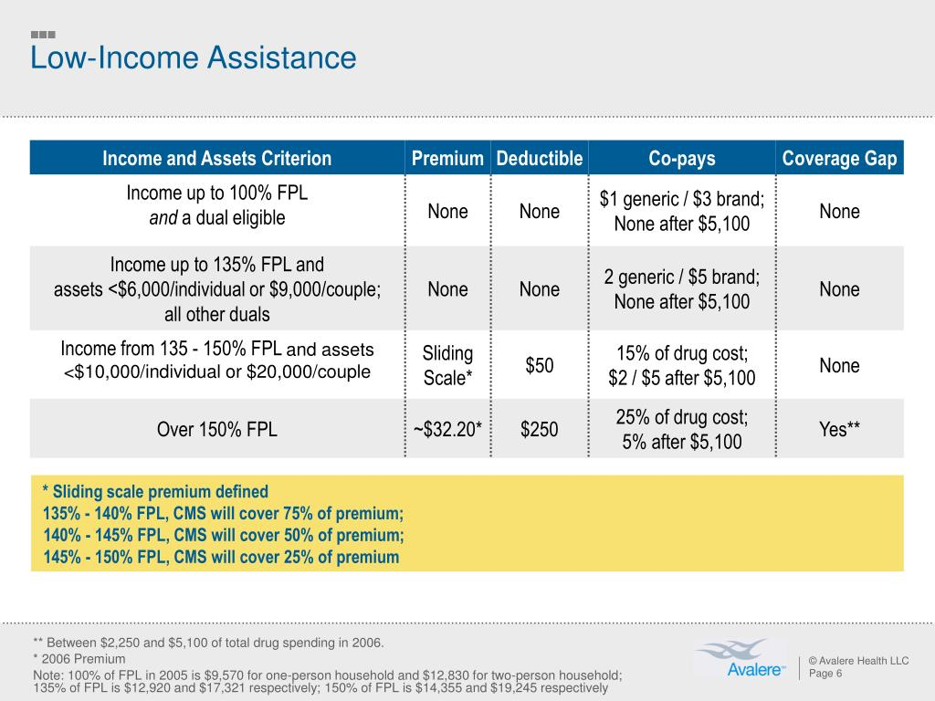 Low-Income Assistance