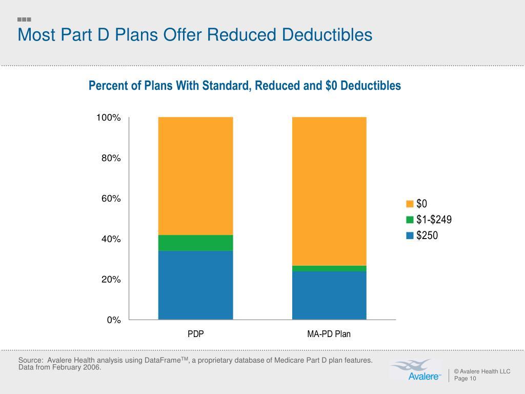 Most Part D Plans Offer Reduced Deductibles