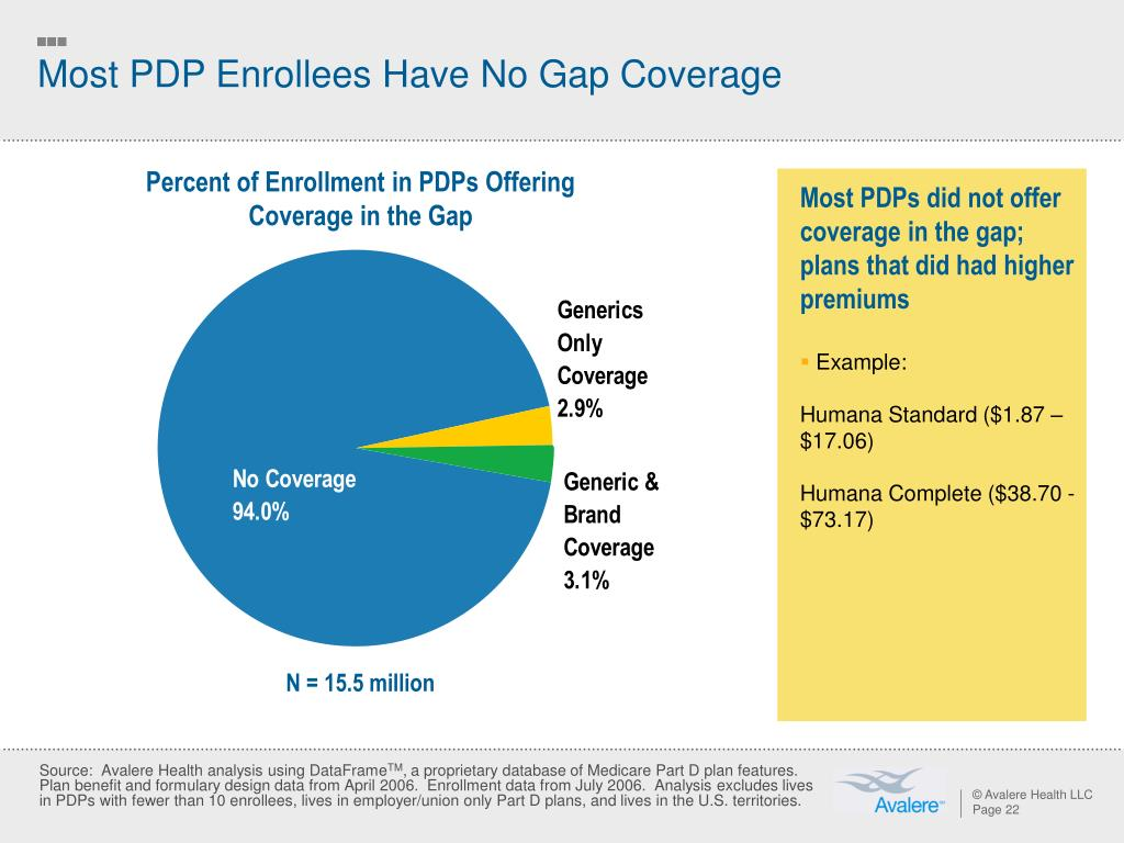 Most PDP Enrollees Have No Gap Coverage