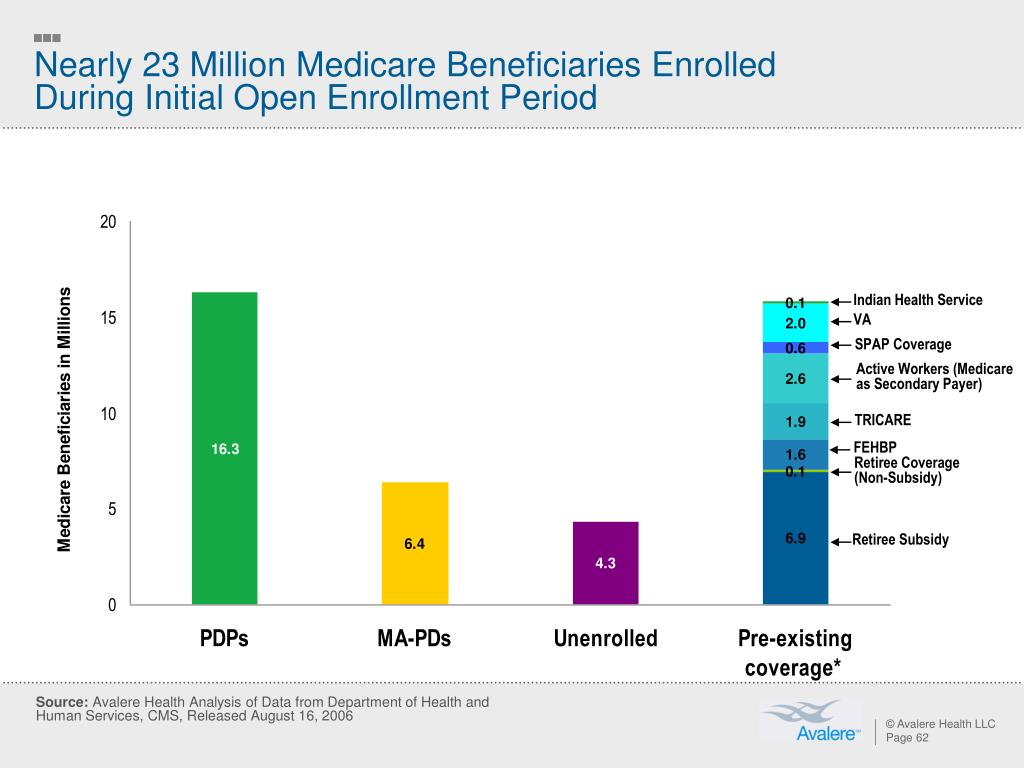 Nearly 23 Million Medicare Beneficiaries Enrolled